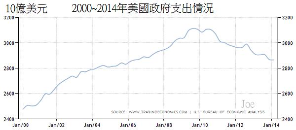 2000~2014年美國政府支出情況