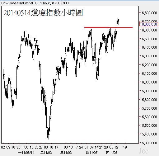20140514道瓊指數小時圖