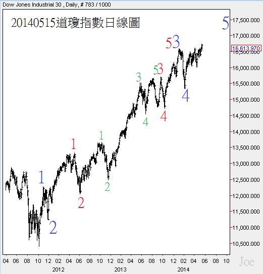20140515道瓊指數日線圖