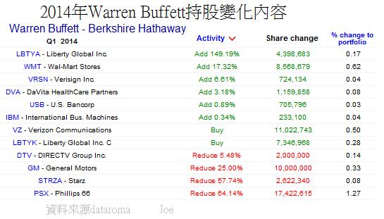 2014年Warren Buffett持股變化內容