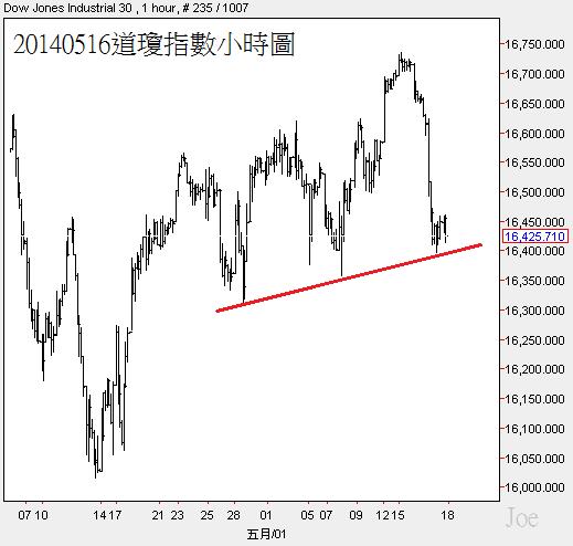 20140516道瓊指數小時圖