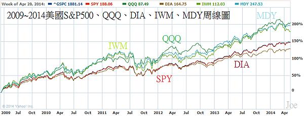 2009~2014美國S&P500、QQQ、DIA、IWM、MDY周線圖