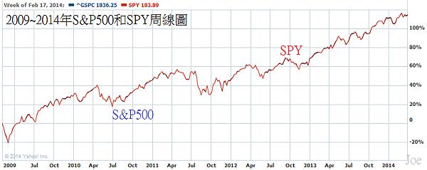 2009~2014年S&P500和SPY周線圖