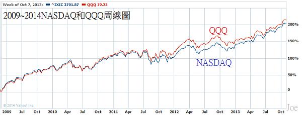 2009~2014NASDAQ和QQQ周線圖