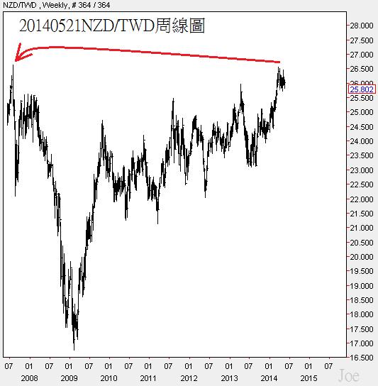20140521NZD對TWD周線圖