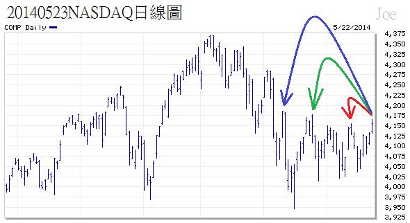 20140523NASDAQ日線圖