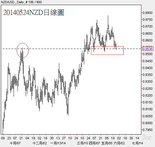 20140524NZD日線圖
