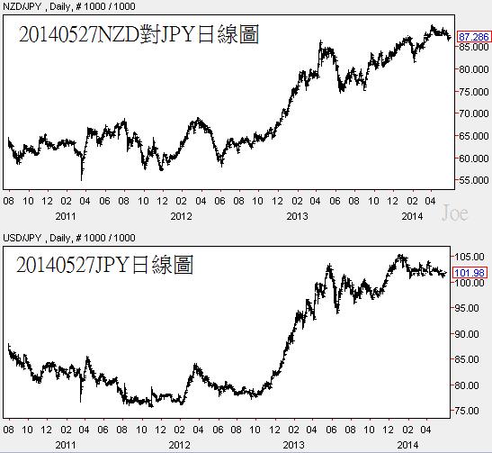 20140527NZD對JPY日線圖