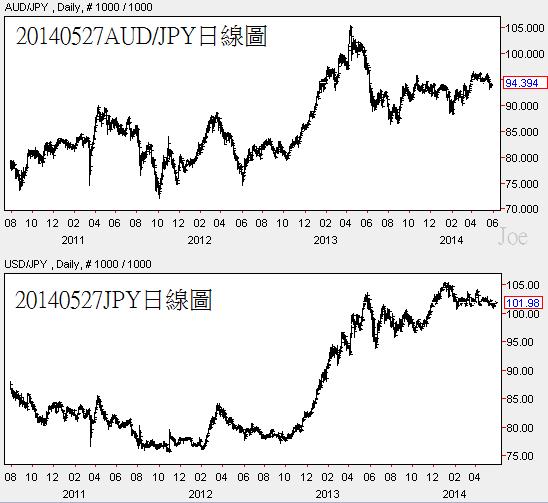 20140527AUD對JPY日線圖