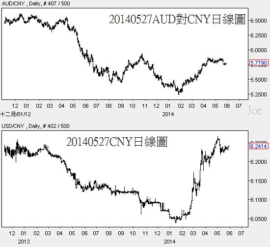 20140527AUD對CNY日線圖