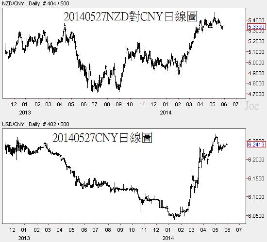 20140527NZD對CNY日線圖