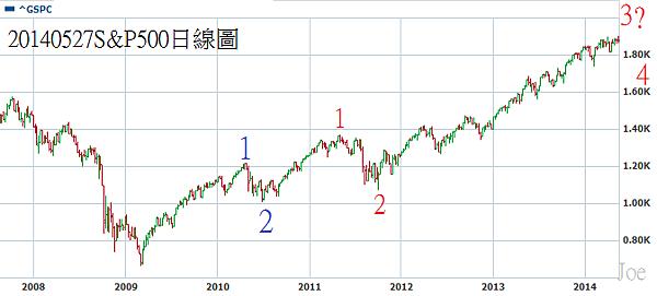 20140527S&P500日線圖