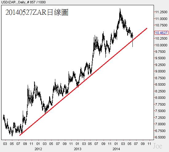 20140527ZAR日線圖