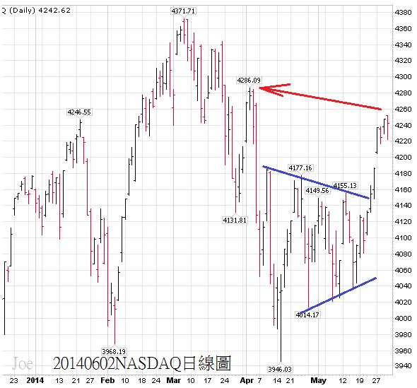 20140602NASDAQ日線圖