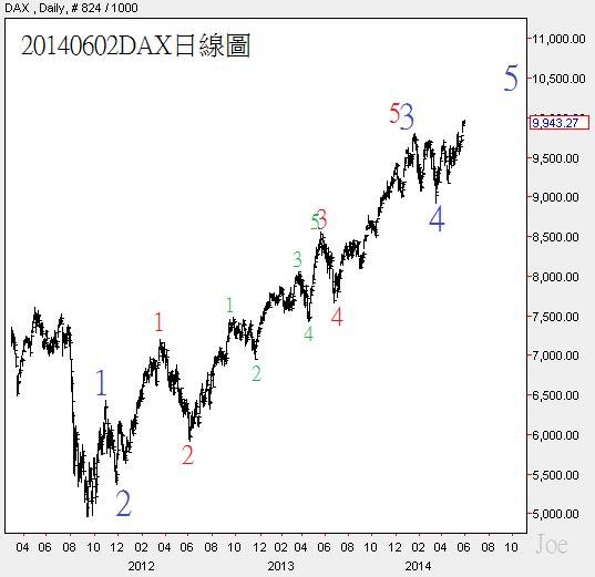 20140602DAX日線圖