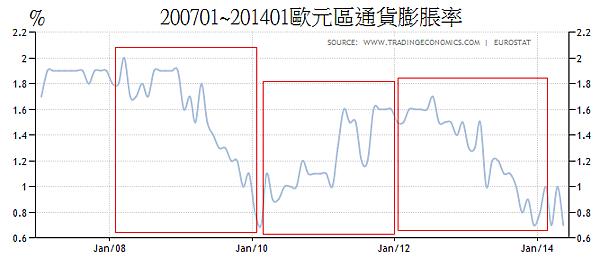 200701~201401歐元區通貨膨脹率