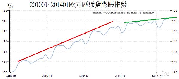 201001~201401歐元區通貨膨脹指數