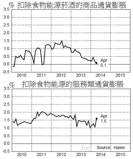 201001~201404歐元區核心通貨膨脹