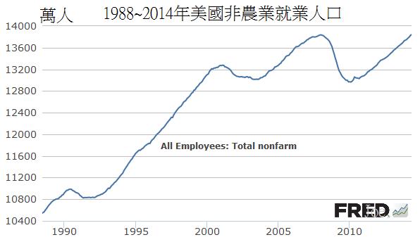 1988~2014年美國非農業就業人口