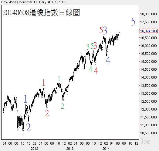 20140608道瓊指數日線圖