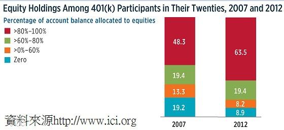 美國勞工在20歲時的退休金投資證券比例(2007和2012年)