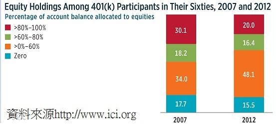 美國勞工在60歲時的退休金投資證券比例(2007和2012年)