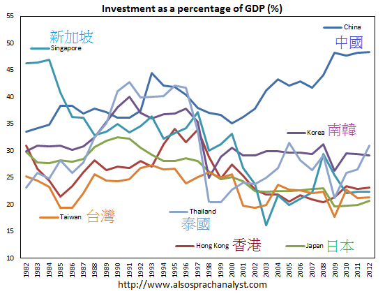 1982~2012年東亞和東南亞各國民間投資佔GDP比重China-investment-ratio-vs-HK-Japan-Singapore-Taiwan-Thailand