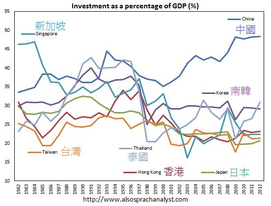 1982~2012年東亞和東南亞各國民間投資佔GDP比重China-investment-ratio-vs-HK-Japan-Singapore-Taiwan-Thailand