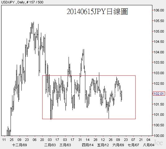 20140615JPY日線圖
