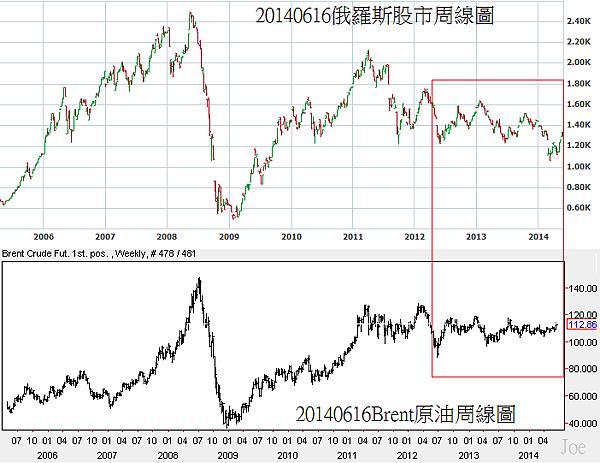 20140616Brent原油和俄羅斯股市周線圖