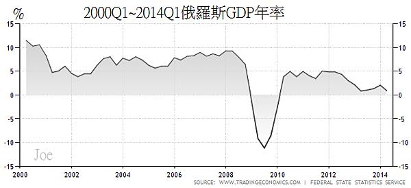 2000Q1~2014Q1俄羅斯GDP年率
