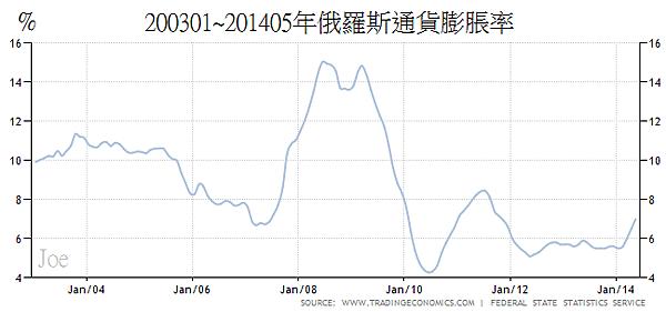 200301~201405年俄羅斯通貨膨脹率