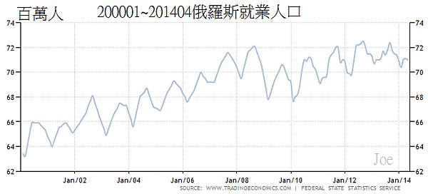 200001~201404俄羅斯就業人口