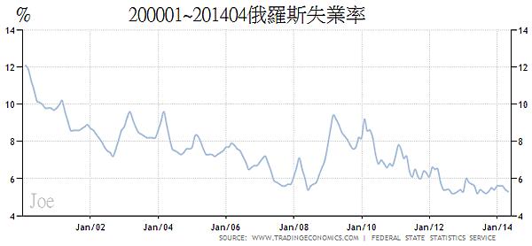 200001~201404俄羅斯失業率