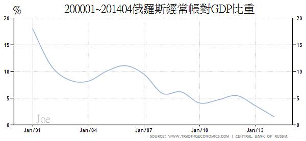 200001~201404俄羅斯經常帳對GDP比重