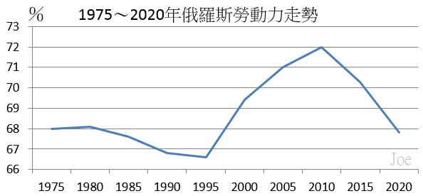 1975~2020年俄羅斯勞動力走勢