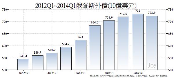 2012Q1~2014Q1俄羅斯外債