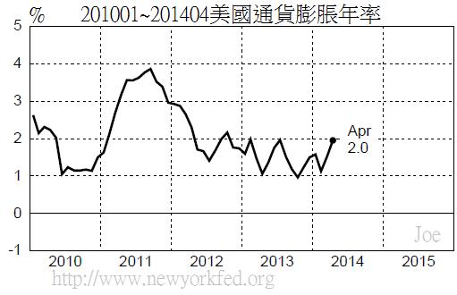 201001~201404美國通貨膨脹年率