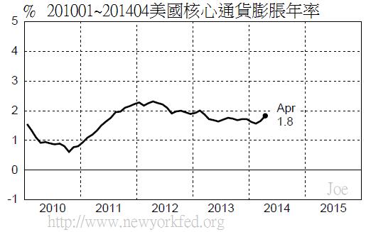 201001~201404美國核心通貨膨脹年率