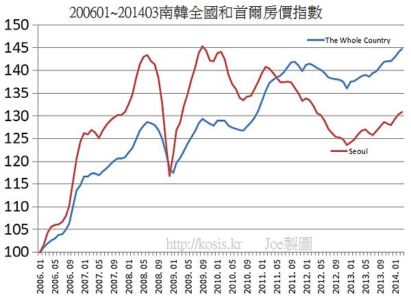 200601~201403南韓全國和首爾房價指數