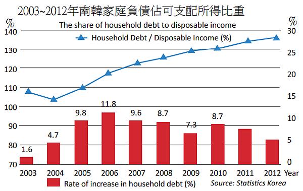 2003~2012年南韓家庭負債佔可支配所得比重