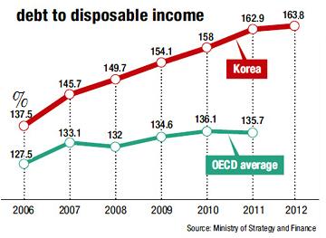 2006~2012年南韓民間債務對可支配所得比重