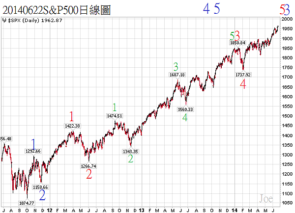 20140622S&P500日線圖