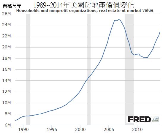 1989~2014年美國房地產價值變化