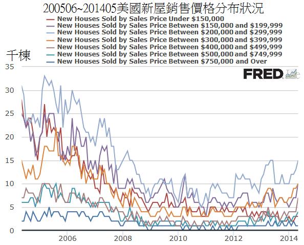 200506~201405美國新屋銷售價格分布狀況