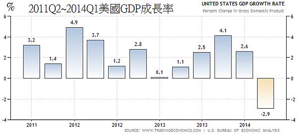 2011Q2~2014Q1美國GDP成長率