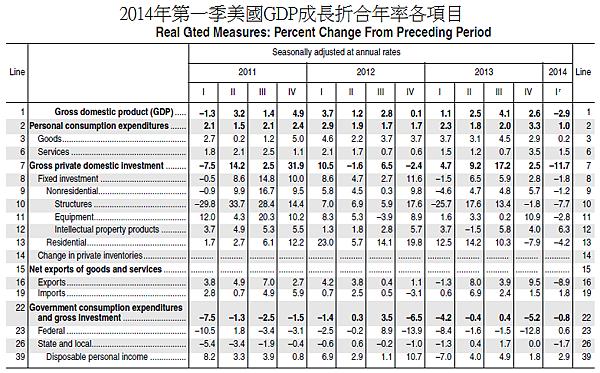 2014年第一季美國GDP成長折合年率各項目