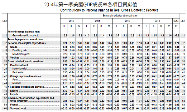 2014年第一季美國GDP成長率各項目貢獻值