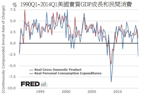 1990Q1~2014Q1美國實質GDP成長和民間消費