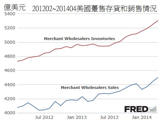 201202~201404美國躉售存貨和銷售情況